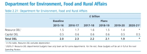 defra table